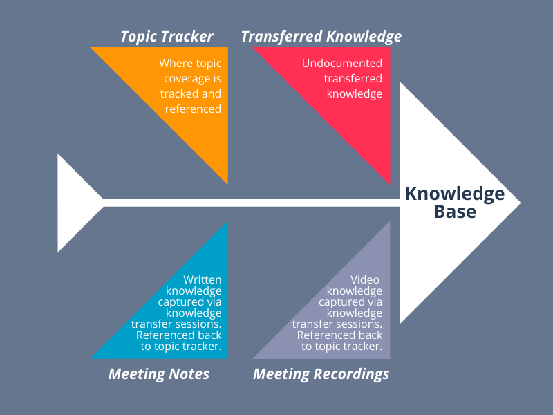 Knowledge Base Development Process
