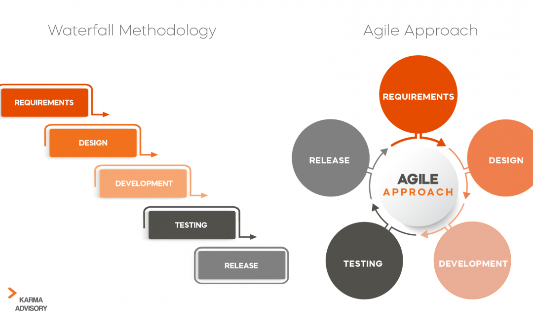 Hybrid Agile-Waterfall Methodology: What is it?